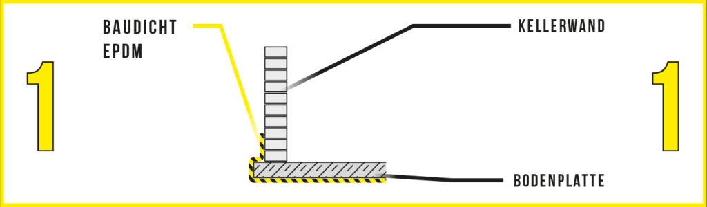 BAUDICHT EPDM Kellerabdichtung Schritt 1