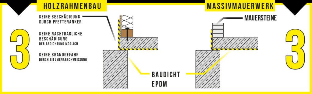 BAUDICHT EPDM Bauwerksabdichtung unterhalb der Sohle Schritt 3