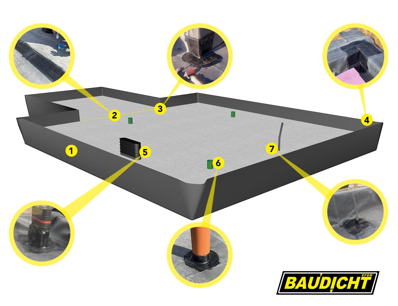 BAUDICHT EPDM Bauwerksabdichtung Illustration Sohle Checkliste